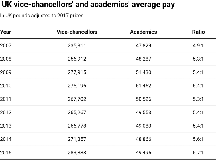 Table showing average pay of  UK vice-chancellors and academics by year