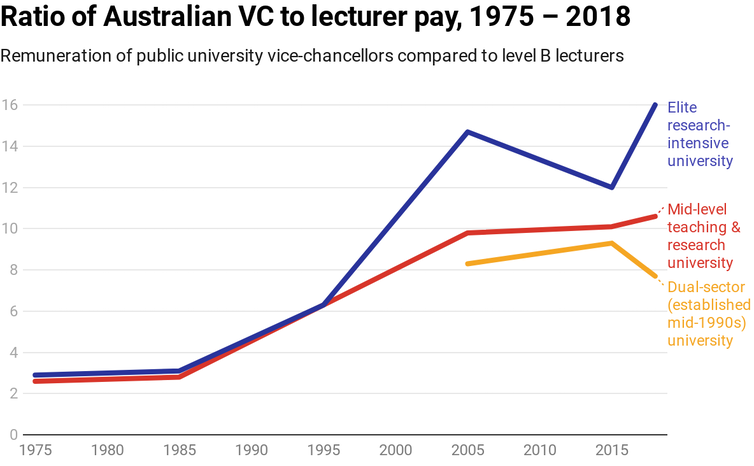 Chart showing increasing ratio of vice-chancellor to lecturer pay