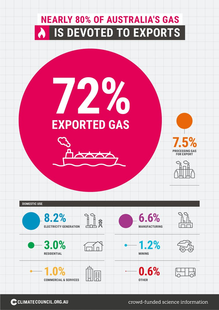 Proportional representation of Australian gas use
