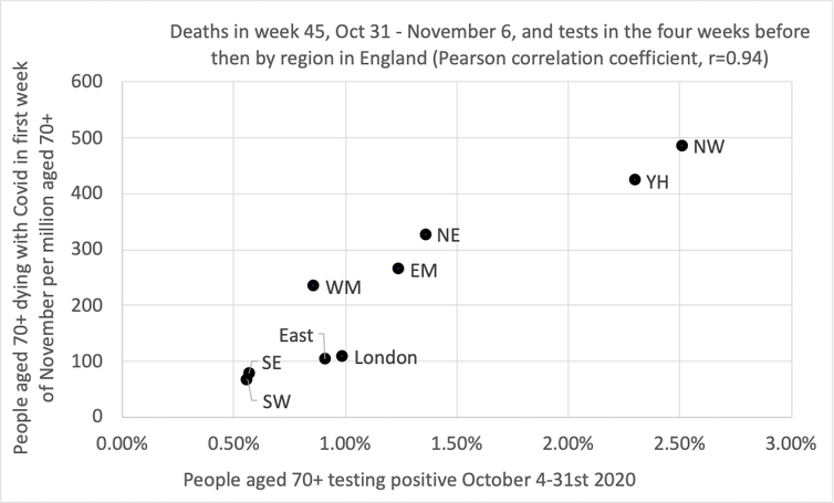 A scatter plot showing the correlation between geographical region and deaths in the over 70s.