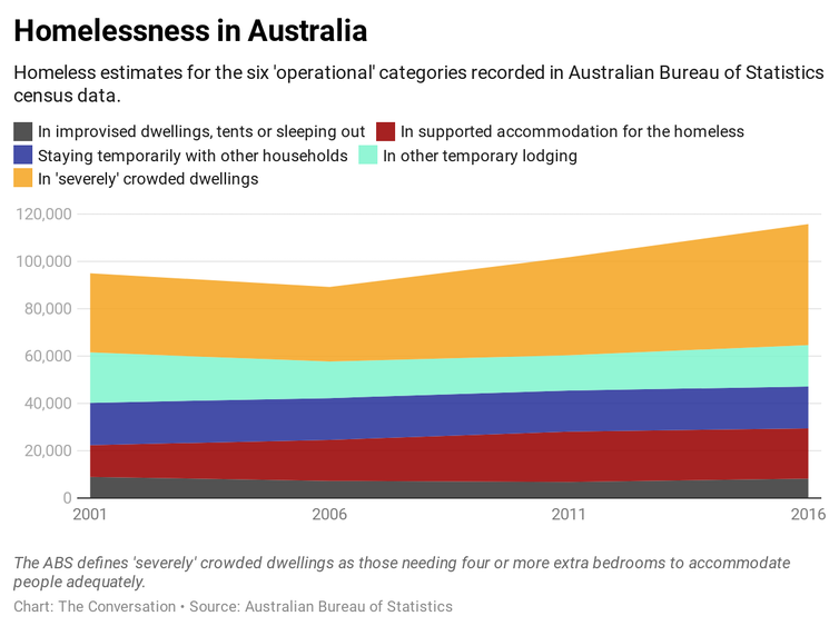 Eliminating most homelessness is achievable. It starts with prevention and 'housing first'