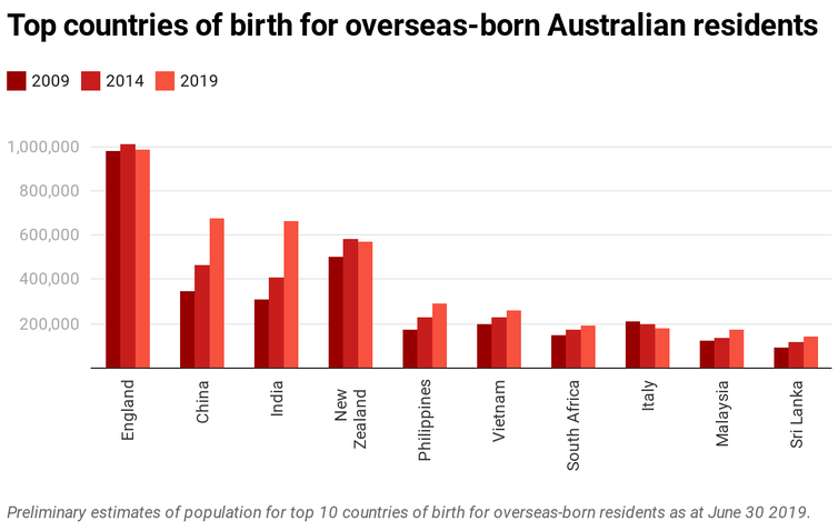 Chart showing top 10 countries of birth for overseas-born Australian residents for 2009-19