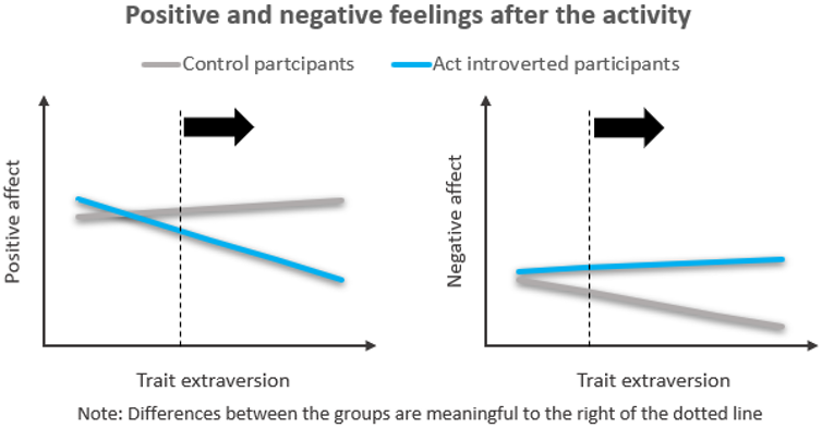 To get ahead as an introvert, act like an extravert. It's not as hard as you think