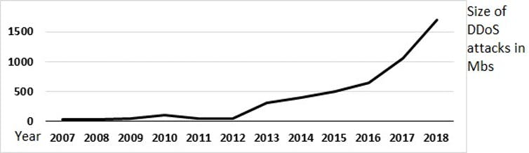 This graph shows the increase in size of DDoS attacks, in megabytes, from 2007 to 2018.