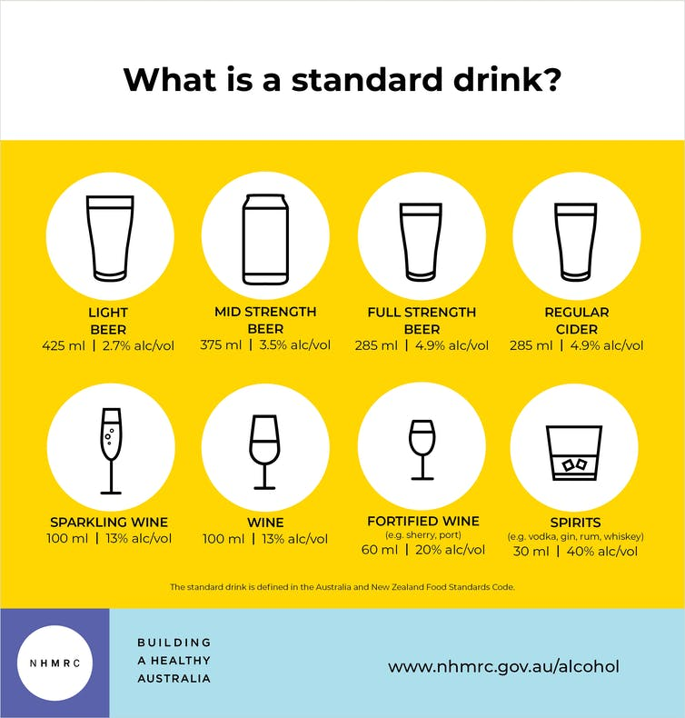 Standard drink graphic