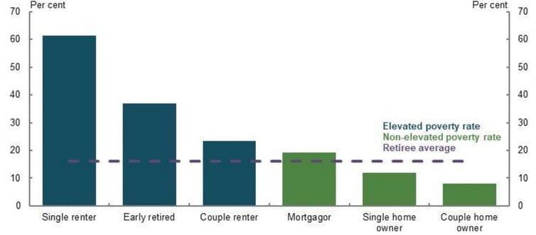 Home ownership and super are far more entwined than you might think