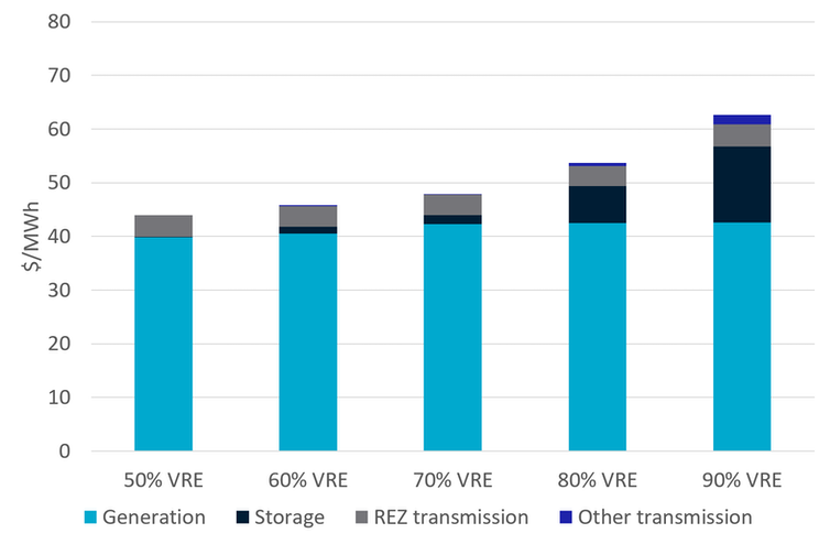 Projected renewable generation and integration costs by variable renewable energy share in 2030.