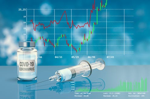 A vial of vaccine and a syringe in the foreground against financial graphs in the background