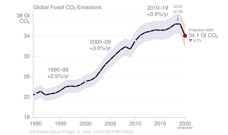 This chart shows how global fossil carbon dioxide emissions have increased.