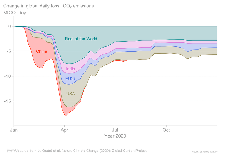 A chart showing the emissions decline for China, US, India, EU, and the rest of the world.