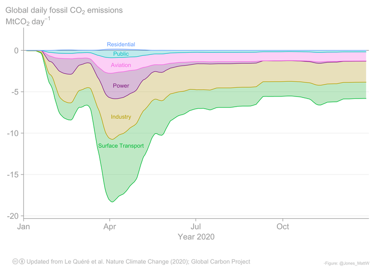A chart showing the emissions decline for different sectors.