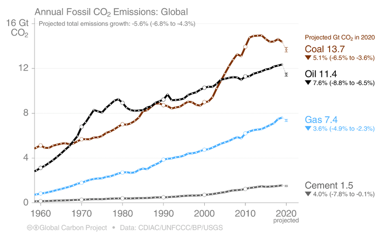 How the emissions from coal, oil, gas, and cement sectors changed over time.