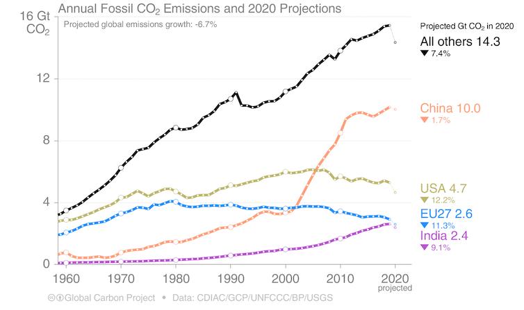 انبعاثات الكربون, 2020