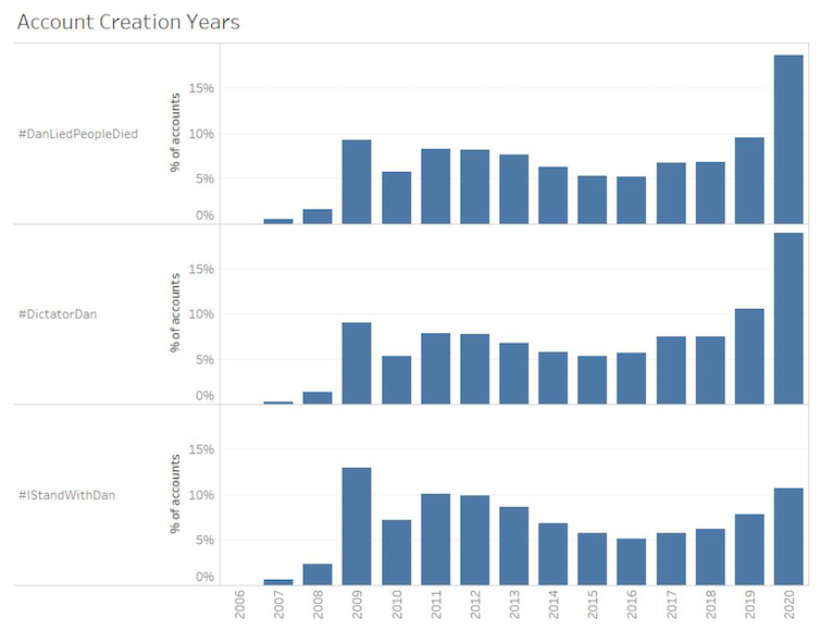 Bar plot showing distribution of account creation years per hashtag