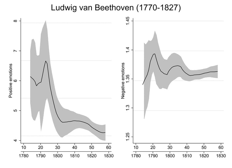 Two graphs showing how Beethoven's positive and negative emotions changed over time, explained in previous paragraph.
