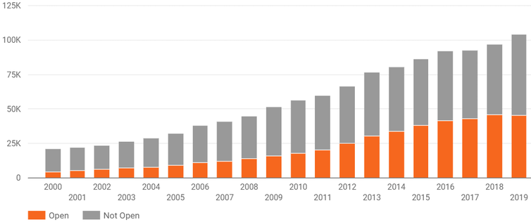 chart showing numbers of publications that are open access and behind paywalls