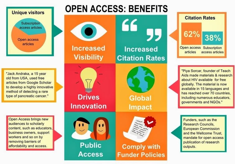 Graphic showing benefits of open access