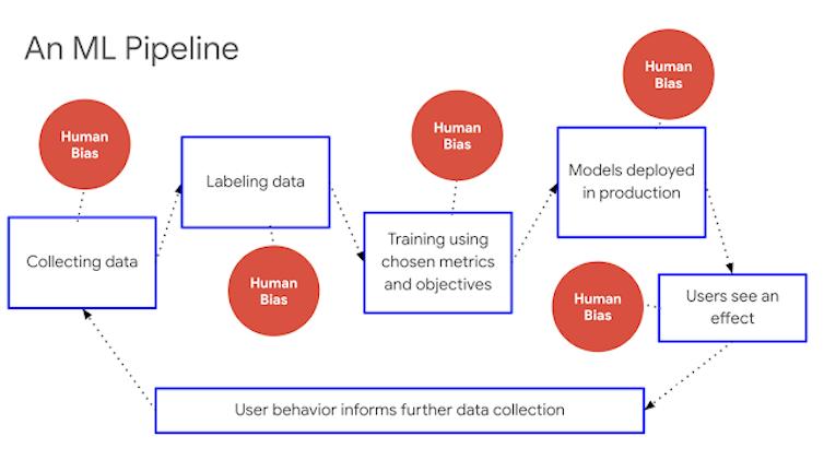 Indicadores de equidad: Infraestructura escalable para sistemas demachine learningjustos. Catherina Xu y Tulsee Doshi, Google Research.Google