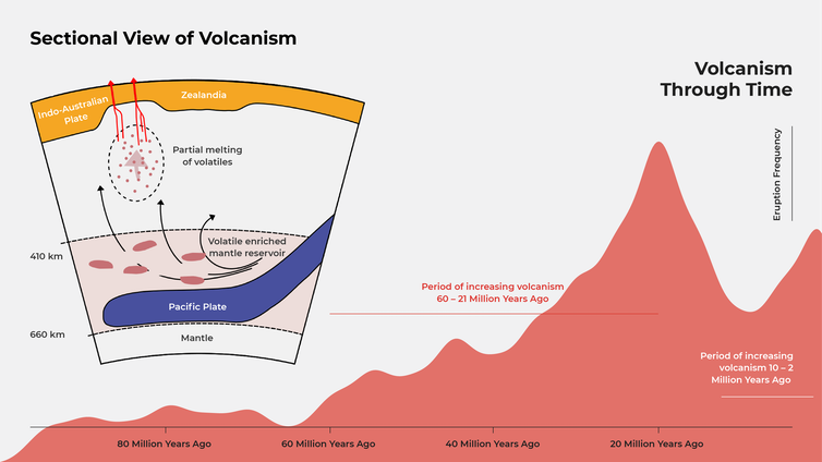 Our model in section view together with a graph of volcanism through time.