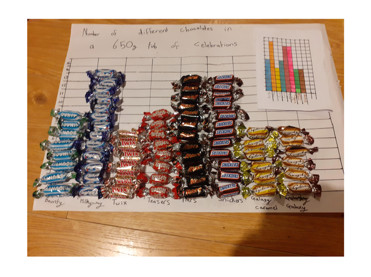Bar graph using chocolate from a celebration box.