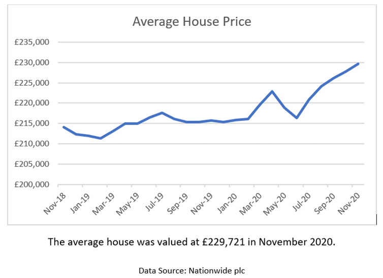 Graph showing average house prices in the UK.