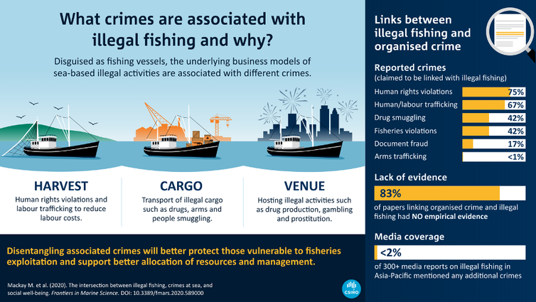 Crimes at sea: when we frame illegal fishers as human and drug smugglers, everyone loses