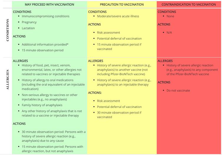 Triage-richtlijnen van CDC voor het toedienen van het Pfizer-BioNTech COVID-19-vaccin.