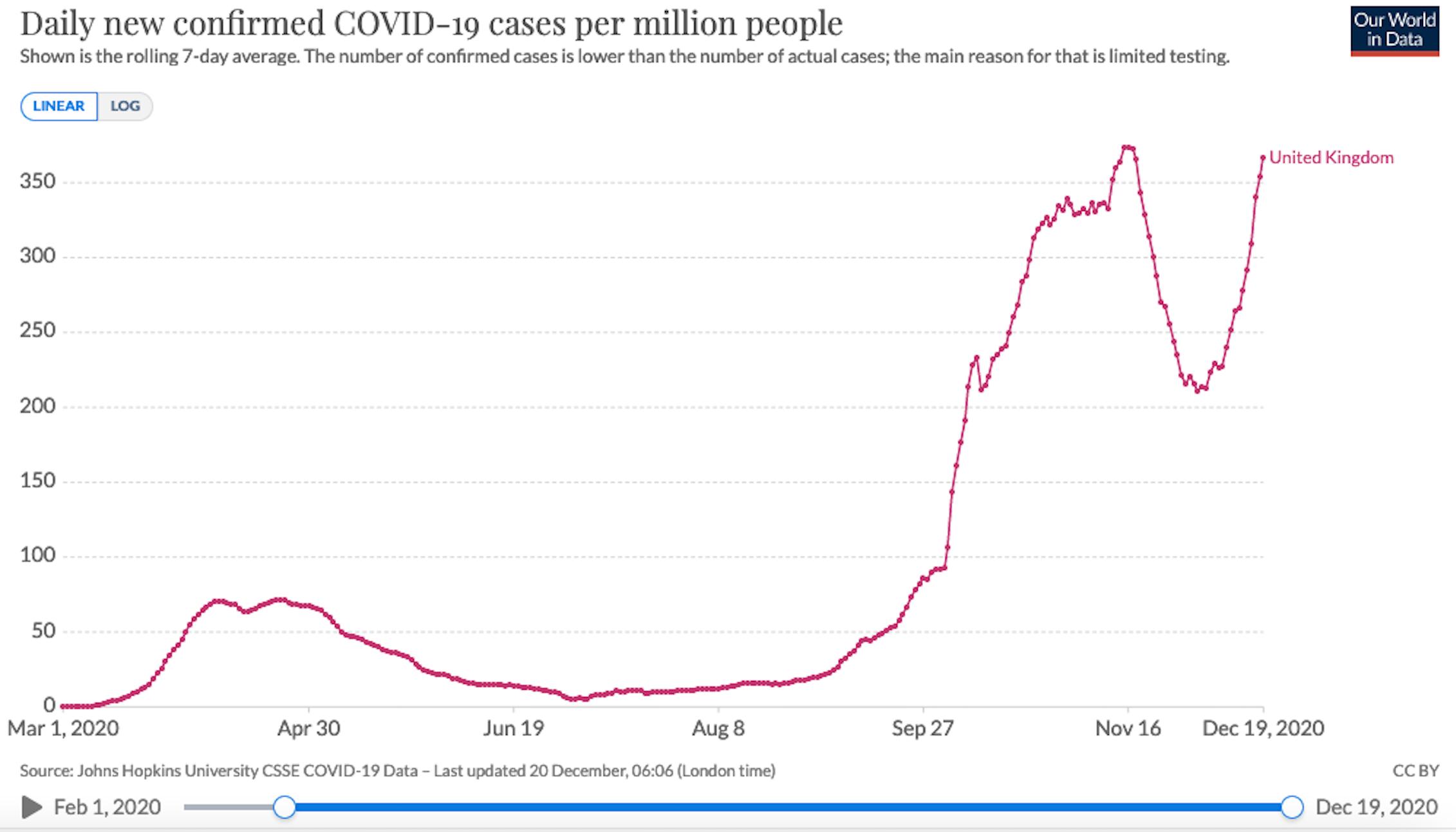 Se cree que la nueva variante es responsable del aumento de nuevas infecciones en el Reino Unido.OurWorldInData,CC BY-SA