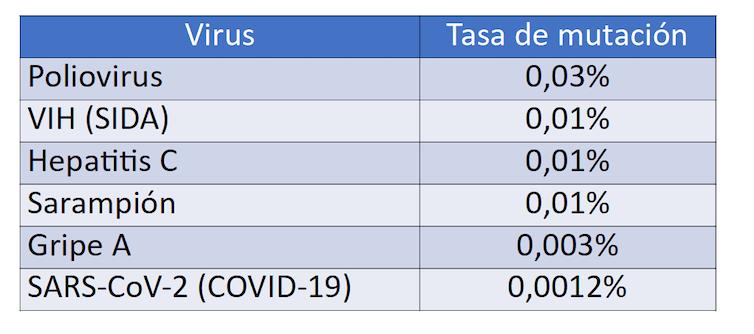 Tabla 1. Tasa de error en la replicación de varios virus.Author provided