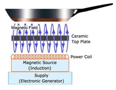 Diagram showing how magnetic induction cooking works.
