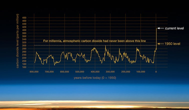 ¿Seremos capaces de limitar el calentamiento global a