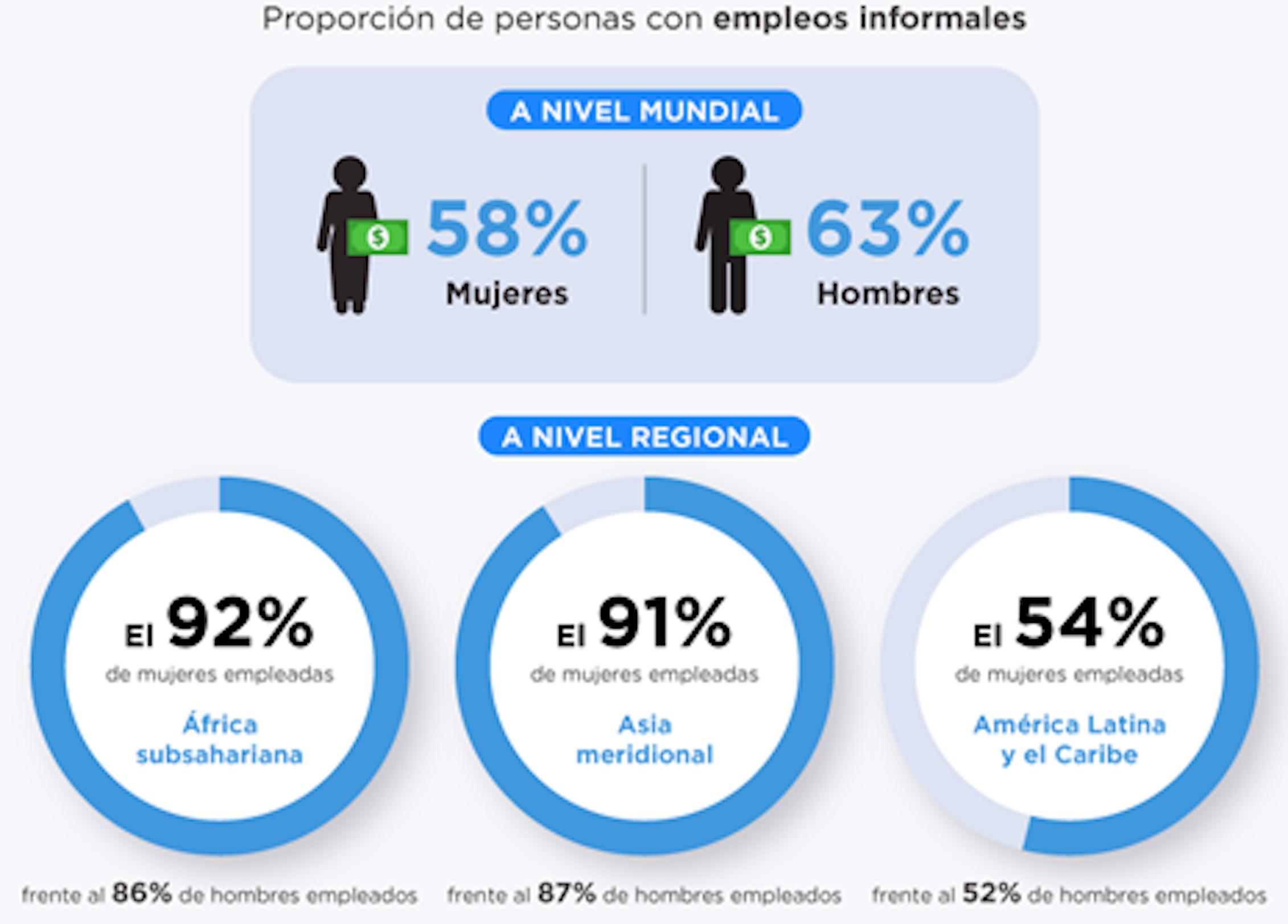 Figura 1. Proporción de hombres y mujeres con empleos informales: a nivel mundial; y a nivel regional en África subsahariana, Asia meridional y América Latina y el Caribe.ONU Mujeres, 2020