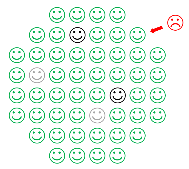 A drawing showing a circle of green happy faces with some blue happy faces in the middle and a red frowning face unable to reach the blue faces.