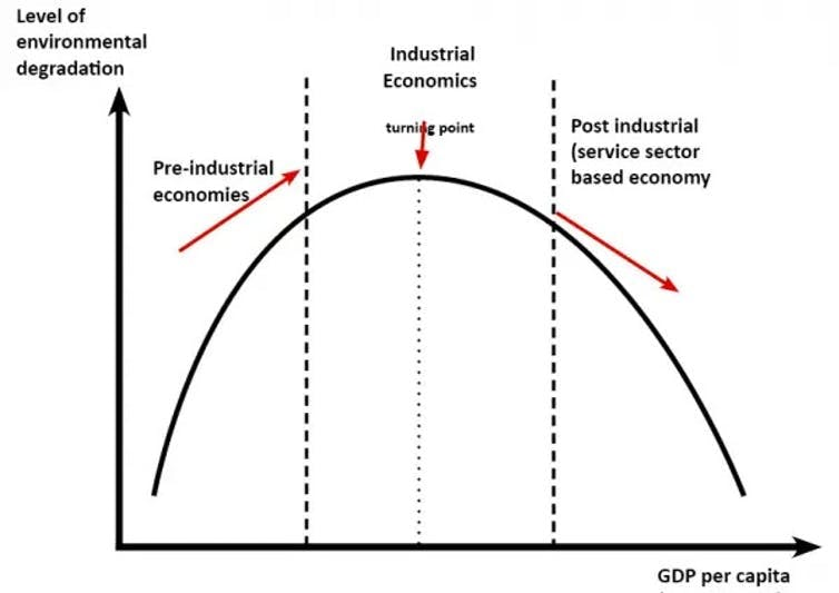 how to get out of the crisis with both our economy and environment intact