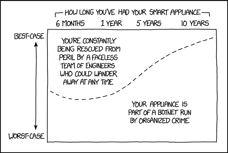 This cartoon graph explains how older devices are less likley to have security protections afforded by vendors.