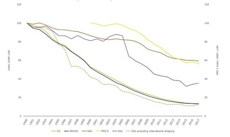 Evolución de las emisiones procedentes del tráfico en Europa. European Environmental Agency