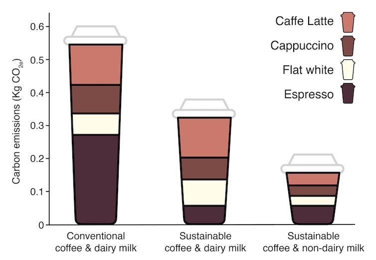 Carbon footprint of coffee
