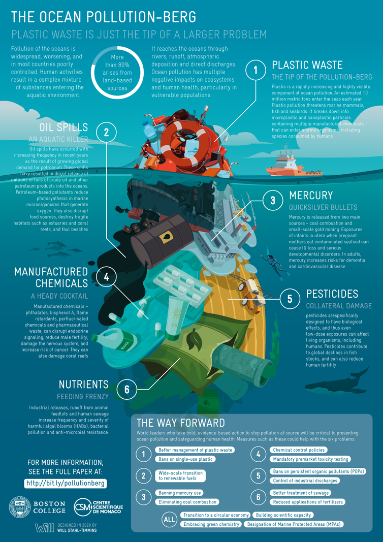 Infographic showing how sources of ocean pollution