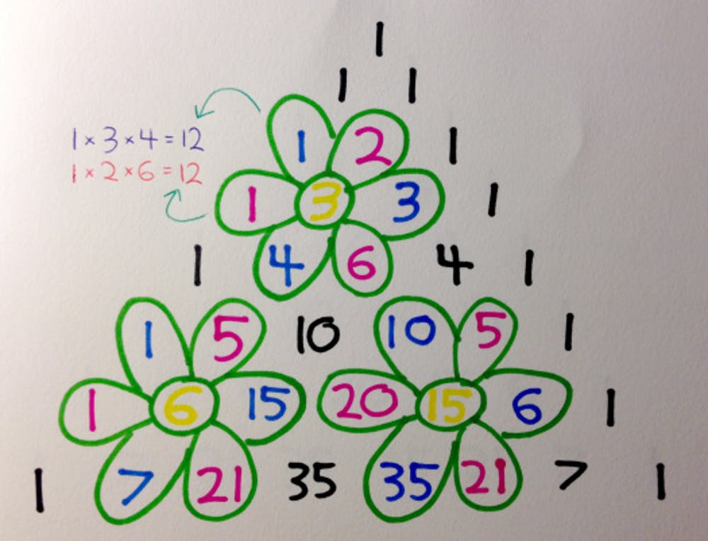 The 60 Days Of Pascal's Triangular Christmas Amazing Pascal Triangle Patterns
