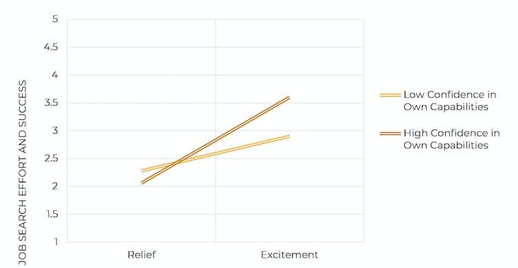 Gestion de émotions évolution de la confiance dans les capacités
