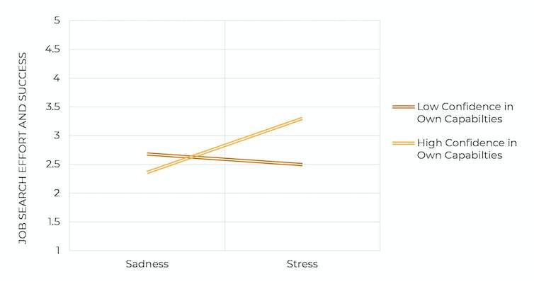 gestion des émotions excitation ou stress