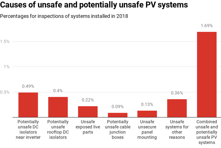 Chart showing causes of unsafe and potentially unsafe solar PV installations