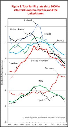 Total fertility rate since 2000 in selected European countries and the United States.