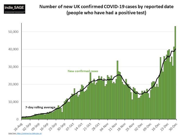 Covid-case data across the UK
