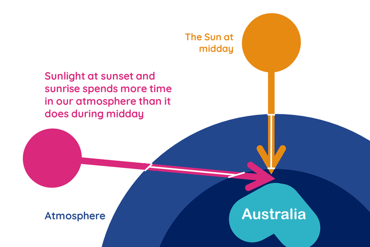 A digram showing light hitting Australia at two different times of the day.