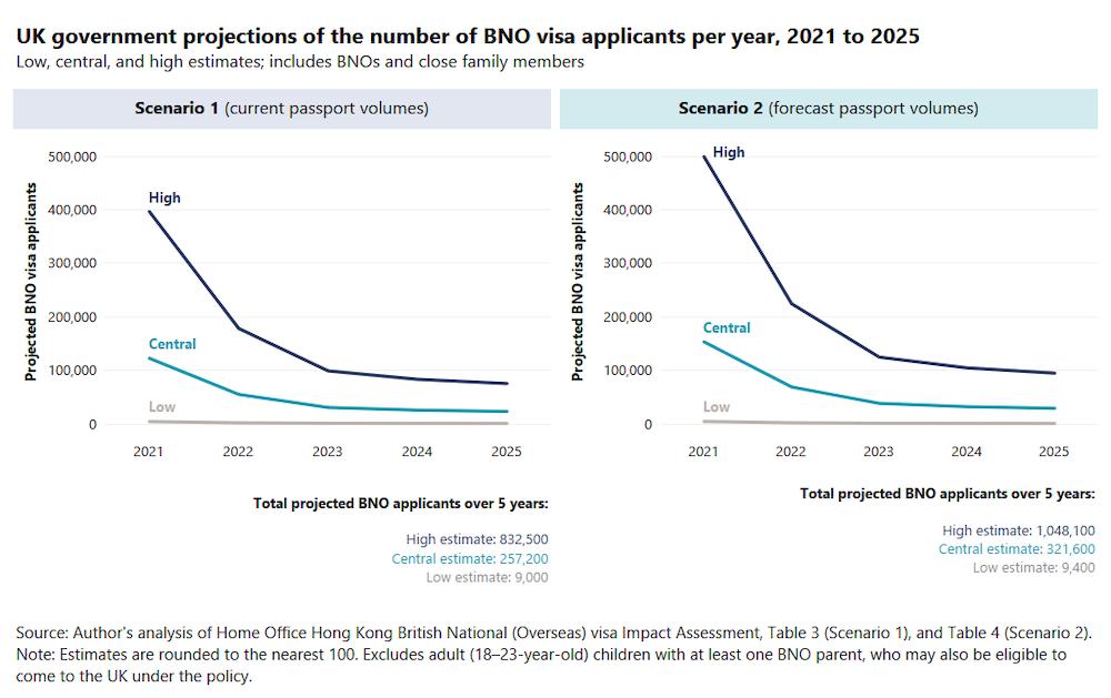 Прогноз по росту числа претендентов на британское гражданство из Гонконга в 2021-2025 гг.