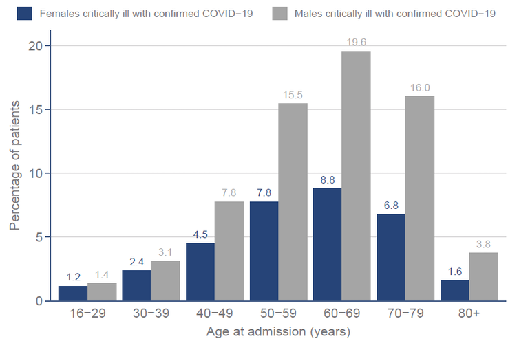 The graph shows that the majority of COVID-19 patients admitted to intensive care in England, Wales and Northern Ireland since September 1, 2020 were under 70 years of age.