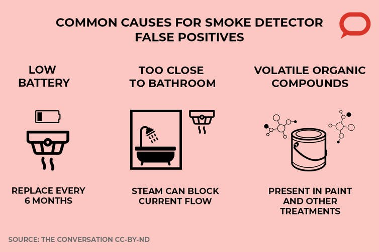 infographic showing that low battery being too close to the bathroom and volatile organic compounds in paints and other household treatments are common causes of smoke detector false positives