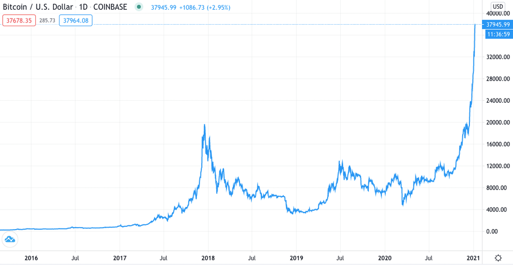 Bitcoin Why The Price Has Exploded And Where It Goes From Here