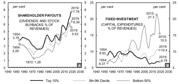 Graph showing longstanding K shape of US economy